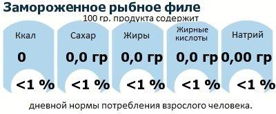 ДНП (GDA) - дневная норма потребления энергии и полезных веществ для среднего человека (за день прием энергии 2000 ккал): Замороженное рыбное филе