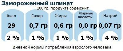 ДНП (GDA) - дневная норма потребления энергии и полезных веществ для среднего человека (за день прием энергии 2000 ккал): Замороженный шпинат