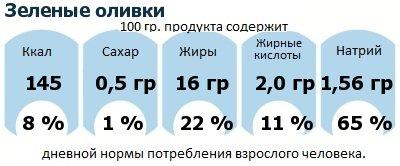 ДНП (GDA) - дневная норма потребления энергии и полезных веществ для среднего человека (за день прием энергии 2000 ккал): Зеленые оливки