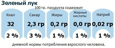 ДНП (GDA) - дневная норма потребления энергии и полезных веществ для среднего человека (за день прием энергии 2000 ккал): Зеленый лук