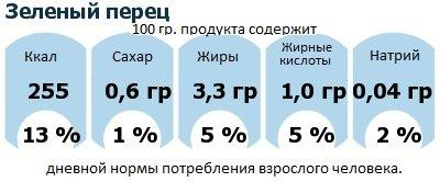 ДНП (GDA) - дневная норма потребления энергии и полезных веществ для среднего человека (за день прием энергии 2000 ккал): Зеленый перец