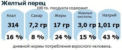 ДНП (GDA) - дневная норма потребления энергии и полезных веществ для среднего человека (за день прием энергии 2000 ккал): Желтый перец