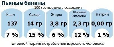 ДНП (GDA) - дневная норма потребления энергии и полезных веществ для среднего человека (за день прием энергии 2000 ккал): Пьяные бананы