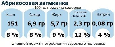 ДНП (GDA) - дневная норма потребления энергии и полезных веществ для среднего человека (за день прием энергии 2000 ккал): Абрикосовая запеканка