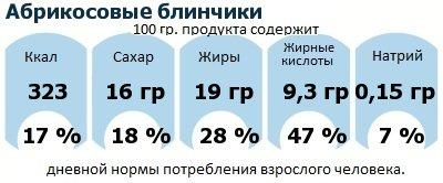 ДНП (GDA) - дневная норма потребления энергии и полезных веществ для среднего человека (за день прием энергии 2000 ккал): Абрикосовые блинчики