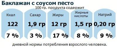 ДНП (GDA) - дневная норма потребления энергии и полезных веществ для среднего человека (за день прием энергии 2000 ккал): Баклажан с соусом песто
