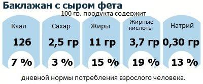 ДНП (GDA) - дневная норма потребления энергии и полезных веществ для среднего человека (за день прием энергии 2000 ккал): Баклажан с сыром фета