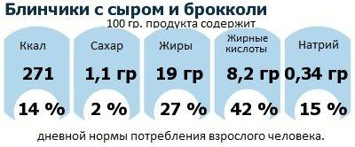 ДНП (GDA) - дневная норма потребления энергии и полезных веществ для среднего человека (за день прием энергии 2000 ккал): Блинчики с сыром и брокколи