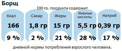 ДНП (GDA) - дневная норма потребления энергии и полезных веществ для среднего человека (за день прием энергии 2000 ккал): Борщ