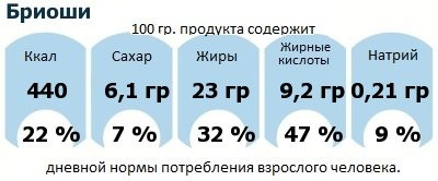 ДНП (GDA) - дневная норма потребления энергии и полезных веществ для среднего человека (за день прием энергии 2000 ккал): Бриоши