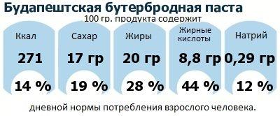 ДНП (GDA) - дневная норма потребления энергии и полезных веществ для среднего человека (за день прием энергии 2000 ккал): Будапештская бутербродная паста