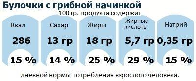 ДНП (GDA) - дневная норма потребления энергии и полезных веществ для среднего человека (за день прием энергии 2000 ккал): Булочки с грибной начинкой
