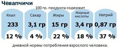 ДНП (GDA) - дневная норма потребления энергии и полезных веществ для среднего человека (за день прием энергии 2000 ккал): Чевапчичи