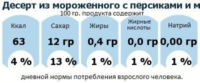 ДНП (GDA) - дневная норма потребления энергии и полезных веществ для среднего человека (за день прием энергии 2000 ккал): Десерт из мороженного с персиками и малиновым соусом
