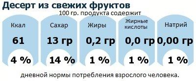 ДНП (GDA) - дневная норма потребления энергии и полезных веществ для среднего человека (за день прием энергии 2000 ккал): Десерт из свежих фруктов