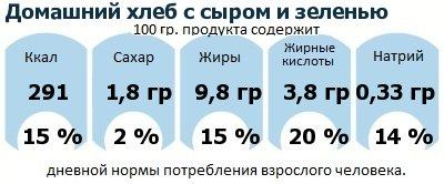 ДНП (GDA) - дневная норма потребления энергии и полезных веществ для среднего человека (за день прием энергии 2000 ккал): Домашний хлеб с сыром и зеленью