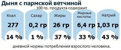 ДНП (GDA) - дневная норма потребления энергии и полезных веществ для среднего человека (за день прием энергии 2000 ккал): Дыня с пармской ветчиной