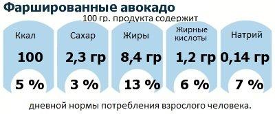 ДНП (GDA) - дневная норма потребления энергии и полезных веществ для среднего человека (за день прием энергии 2000 ккал): Фаршированные авокадо