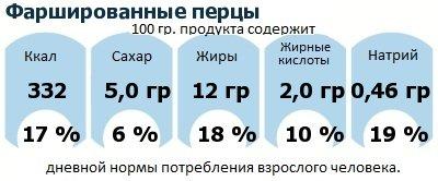ДНП (GDA) - дневная норма потребления энергии и полезных веществ для среднего человека (за день прием энергии 2000 ккал): Фаршированные перцы