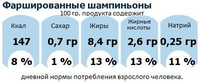 ДНП (GDA) - дневная норма потребления энергии и полезных веществ для среднего человека (за день прием энергии 2000 ккал): Фаршированные шампиньоны