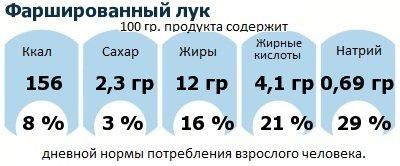 ДНП (GDA) - дневная норма потребления энергии и полезных веществ для среднего человека (за день прием энергии 2000 ккал): Фаршированный лук