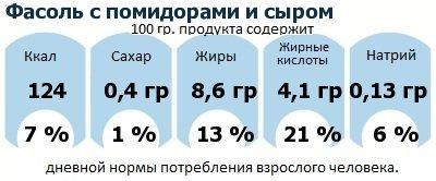 ДНП (GDA) - дневная норма потребления энергии и полезных веществ для среднего человека (за день прием энергии 2000 ккал): Фасоль с помидорами и сыром