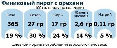 ДНП (GDA) - дневная норма потребления энергии и полезных веществ для среднего человека (за день прием энергии 2000 ккал): Финиковый пирог с орехами