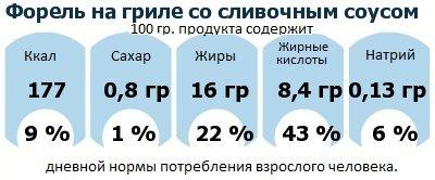 ДНП (GDA) - дневная норма потребления энергии и полезных веществ для среднего человека (за день прием энергии 2000 ккал): Форель на гриле со сливочным соусом