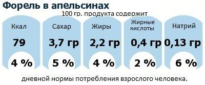 ДНП (GDA) - дневная норма потребления энергии и полезных веществ для среднего человека (за день прием энергии 2000 ккал): Форель в апельсинах