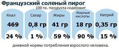 ДНП (GDA) - дневная норма потребления энергии и полезных веществ для среднего человека (за день прием энергии 2000 ккал): Французский соленый пирог