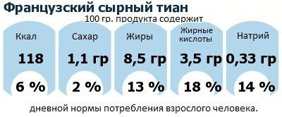 ДНП (GDA) - дневная норма потребления энергии и полезных веществ для среднего человека (за день прием энергии 2000 ккал): Французский сырный тиан