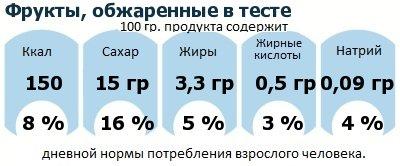 ДНП (GDA) - дневная норма потребления энергии и полезных веществ для среднего человека (за день прием энергии 2000 ккал): Фрукты, обжаренные в тесте