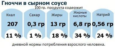 ДНП (GDA) - дневная норма потребления энергии и полезных веществ для среднего человека (за день прием энергии 2000 ккал): Гноччи в сырном соусе