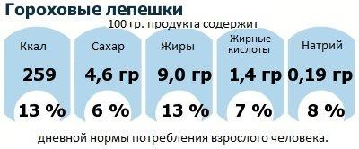ДНП (GDA) - дневная норма потребления энергии и полезных веществ для среднего человека (за день прием энергии 2000 ккал): Гороховые лепешки