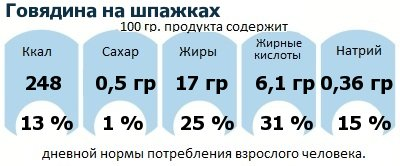 ДНП (GDA) - дневная норма потребления энергии и полезных веществ для среднего человека (за день прием энергии 2000 ккал): Говядина на шпажках