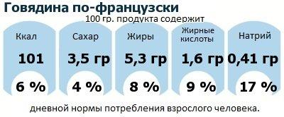 ДНП (GDA) - дневная норма потребления энергии и полезных веществ для среднего человека (за день прием энергии 2000 ккал): Говядина по-французски