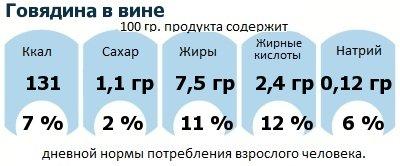 ДНП (GDA) - дневная норма потребления энергии и полезных веществ для среднего человека (за день прием энергии 2000 ккал): Говядина в вине