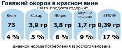 ДНП (GDA) - дневная норма потребления энергии и полезных веществ для среднего человека (за день прием энергии 2000 ккал): Говяжий окорок в красном вине