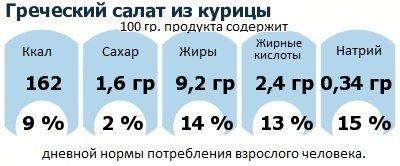 ДНП (GDA) - дневная норма потребления энергии и полезных веществ для среднего человека (за день прием энергии 2000 ккал): Греческий салат из курицы