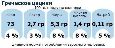 ДНП (GDA) - дневная норма потребления энергии и полезных веществ для среднего человека (за день прием энергии 2000 ккал): Греческое цацики