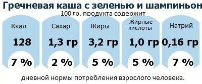 ДНП (GDA) - дневная норма потребления энергии и полезных веществ для среднего человека (за день прием энергии 2000 ккал): Гречневая каша с зеленью и шампиньонами