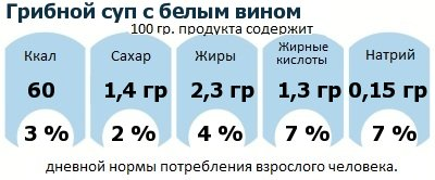 ДНП (GDA) - дневная норма потребления энергии и полезных веществ для среднего человека (за день прием энергии 2000 ккал): Грибной суп с белым вином