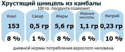 ДНП (GDA) - дневная норма потребления энергии и полезных веществ для среднего человека (за день прием энергии 2000 ккал): Хрустящий шницель из камбалы
