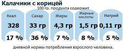 ДНП (GDA) - дневная норма потребления энергии и полезных веществ для среднего человека (за день прием энергии 2000 ккал): Калачики с корицей