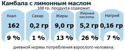ДНП (GDA) - дневная норма потребления энергии и полезных веществ для среднего человека (за день прием энергии 2000 ккал): Камбала с лимонным маслом