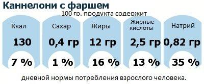 ДНП (GDA) - дневная норма потребления энергии и полезных веществ для среднего человека (за день прием энергии 2000 ккал): Каннелони с фаршем