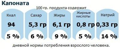 ДНП (GDA) - дневная норма потребления энергии и полезных веществ для среднего человека (за день прием энергии 2000 ккал): Капоната