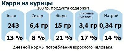 ДНП (GDA) - дневная норма потребления энергии и полезных веществ для среднего человека (за день прием энергии 2000 ккал): Карри из курицы