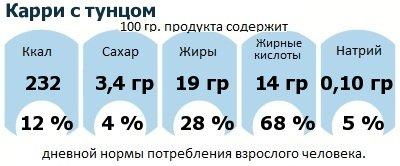 ДНП (GDA) - дневная норма потребления энергии и полезных веществ для среднего человека (за день прием энергии 2000 ккал): Карри с тунцом