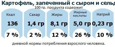 ДНП (GDA) - дневная норма потребления энергии и полезных веществ для среднего человека (за день прием энергии 2000 ккал): Картофель, запеченный с сыром и сельдереем